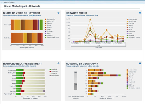 luce-cem-products-social-media-analytics-03